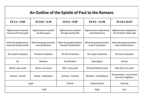 Chart: Paul's Epistle to the Romans | Web Truth