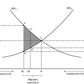 (PDF) Is Migration Good for an Economy? A Survey of the