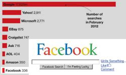 3 Free Tips To Get More Likes On Your Facebook Timeline