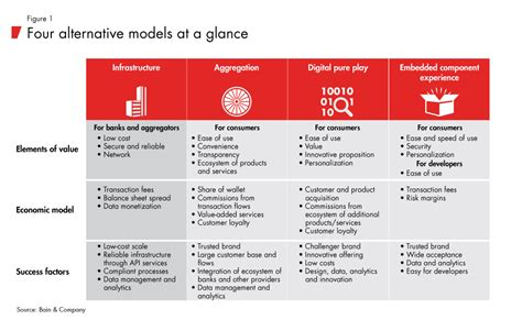 Four Models to Weather the Turbulence in Banking | Bain