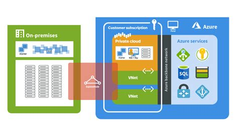 Move on-premises VMware infrastructure to Azure - Cloud