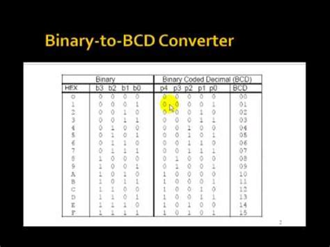 Lesson 33 - VHDL Example 18: 4-Bit Binary-to-BCD Converter