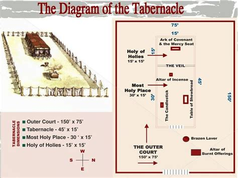 In the tabernacle everything points to the holiness of God